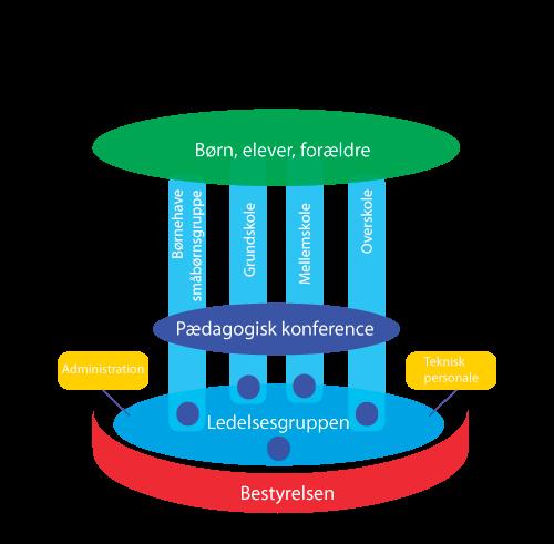 organisationsdiagram 5